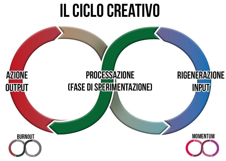 """""""ciclo"""