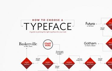Come scegliere un font?: Lo sappiamo,  ve l'abbiamo detto, oramai si possono scaricare centinaia di font per qualsiasi gusto ed esigenza.  Ma l'ampia scelta, porta inevitabilmente ad un'alta indecisione.     Quali sono i font che stanno bene assieme?    Come sceglierli?…